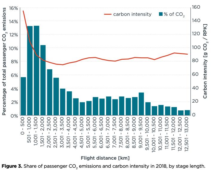 co2 intensity flight distance